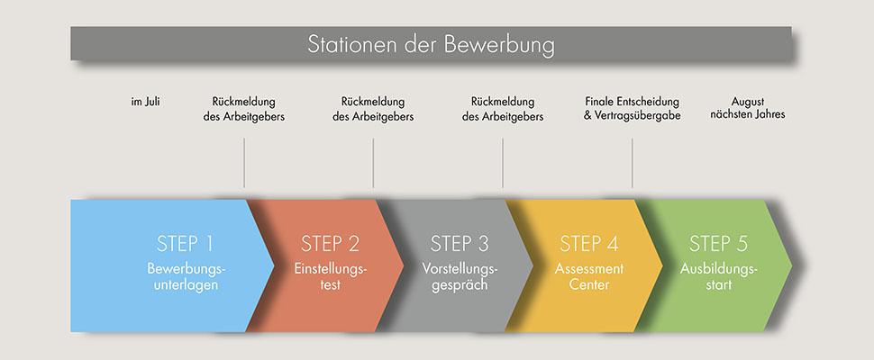 Stationen Der Bewerbung - Berufswahlpass Nrw